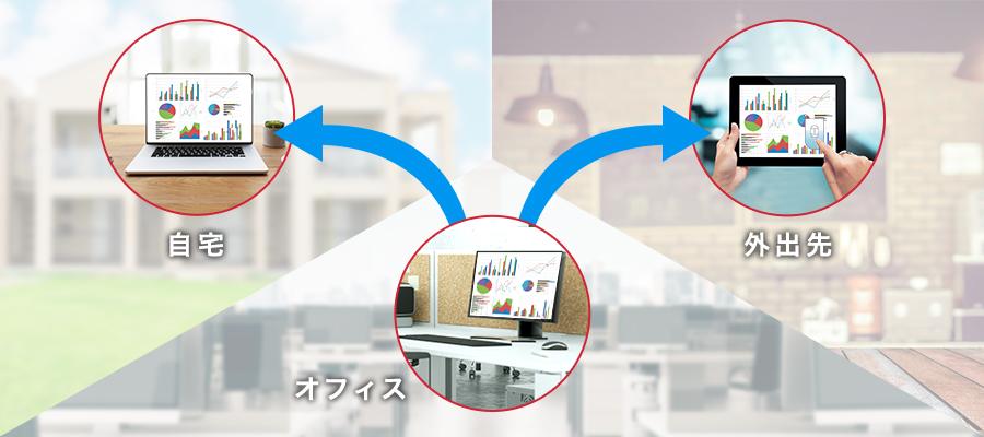 自宅からパソコンでテレワーク、移動中にタブレットでモバイルワークなど、いつでもどこでも、オフィスにいるように業務ができます。